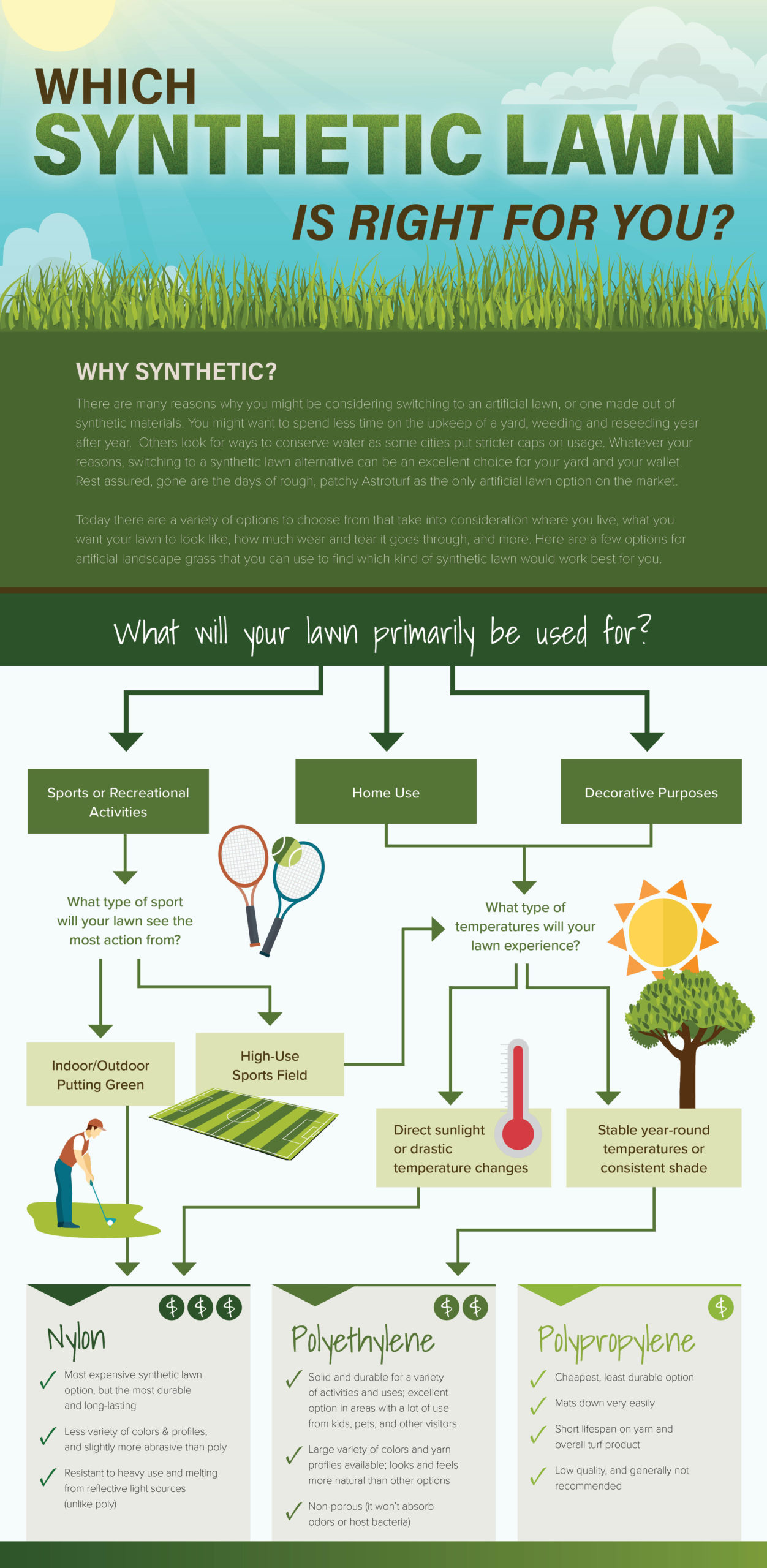 Infographic explaining types of artificial grass